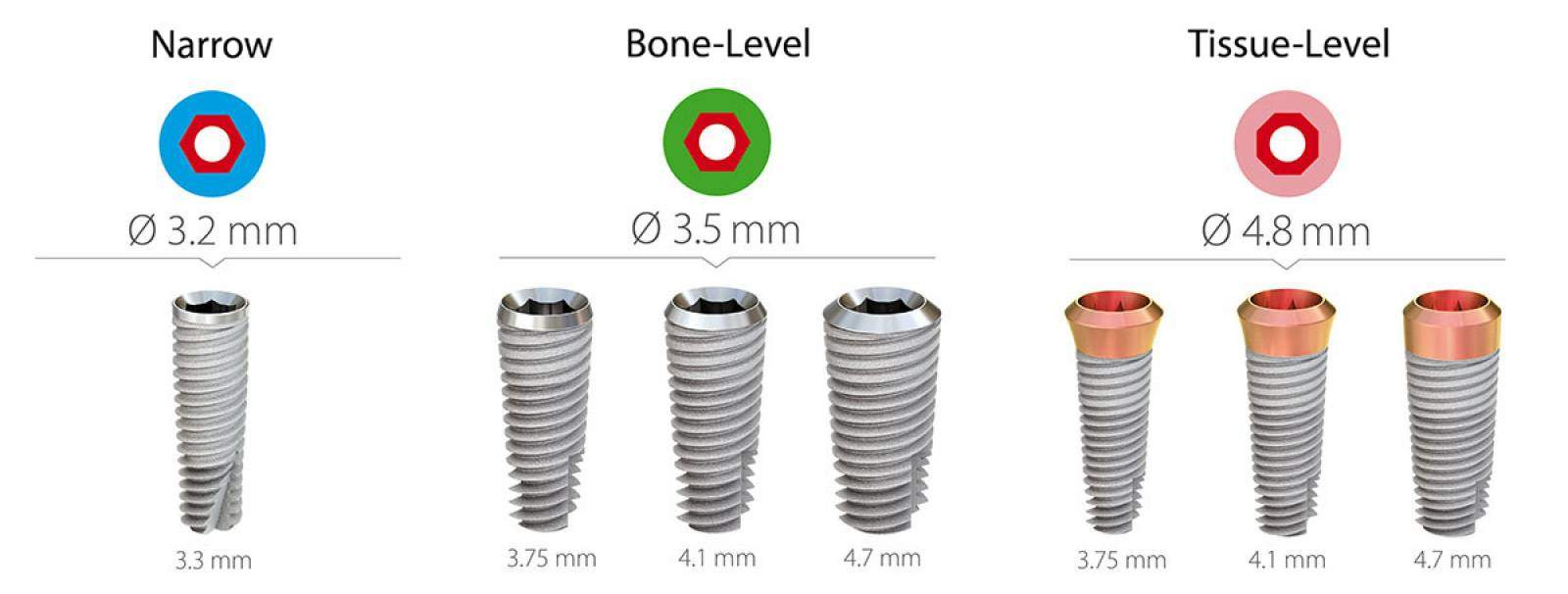 Implante dental, Oliver Coll